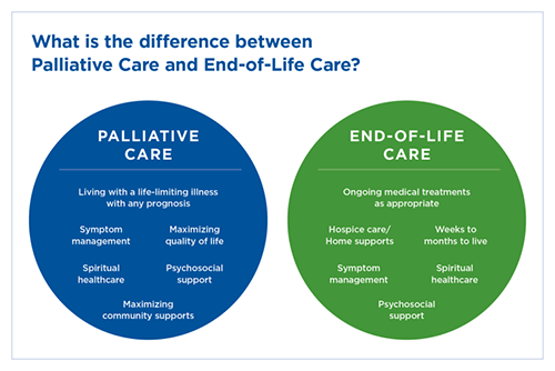 What is the difference between Palliative Care and End-of-Life Care? infographic.